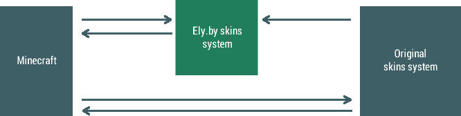 Welcome! - Ely by Skins System